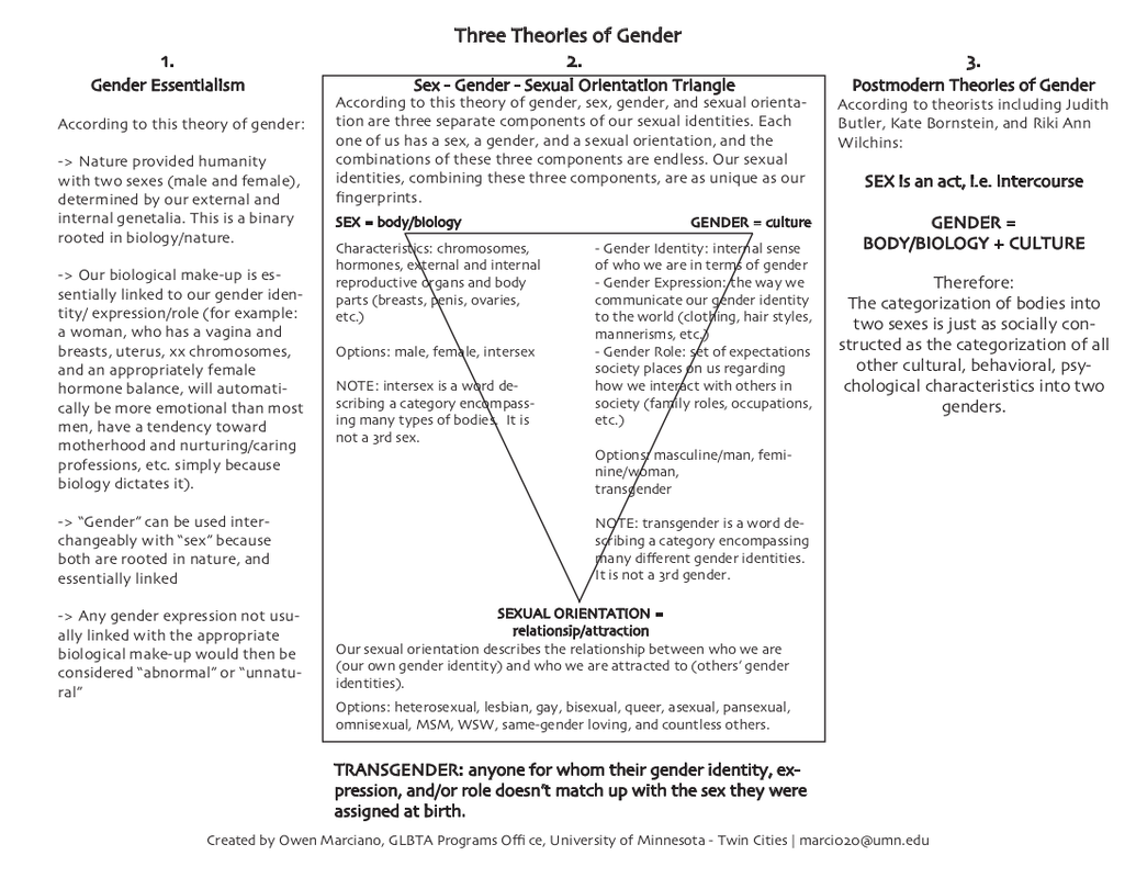 An infographic displaying three different theories of gender. On the left is Gender Essentialism. This theory states that gender and sex are interchangeable, a binary, and dictated by biology. The next theory is the Sex/gender/sexual orientation triangle. This theory states that each of those facets are separate and unique. The third theory is the Post Modern Theory of Gender. It states that gender is the combination of biology and culture.